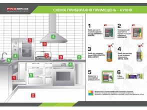 Схема уборки помещений– Кухня